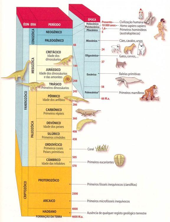 escala-de-tempo-geologico