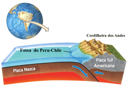 Placa-de-Nazca-vs-Placa-Sul-Americana-Andes