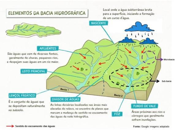 BaciaHidrografica