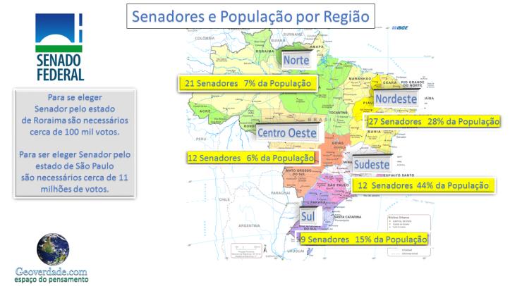 popolação e senador
